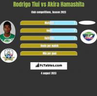 Rodrigo Tiui vs Akira Hamashita h2h player stats
