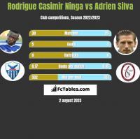 Rodrigue Casimir Ninga vs Adrien Silva h2h player stats