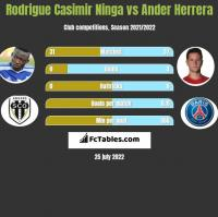 Rodrigue Casimir Ninga vs Ander Herrera h2h player stats