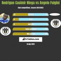 Rodrigue Casimir Ninga vs Angelo Fulgini h2h player stats