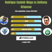 Rodrigue Casimir Ninga vs Anthony Briancon h2h player stats