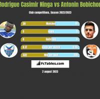 Rodrigue Casimir Ninga vs Antonin Bobichon h2h player stats