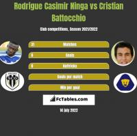 Rodrigue Casimir Ninga vs Cristian Battocchio h2h player stats
