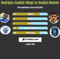 Rodrigue Casimir Ninga vs Danijel Aleksic h2h player stats