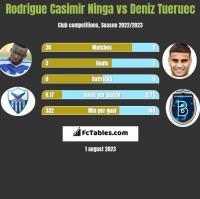 Rodrigue Casimir Ninga vs Deniz Tueruec h2h player stats