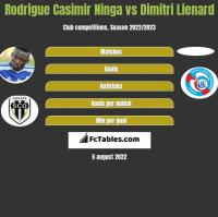 Rodrigue Casimir Ninga vs Dimitri Lienard h2h player stats