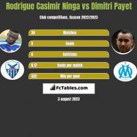 Rodrigue Casimir Ninga vs Dimitri Payet h2h player stats