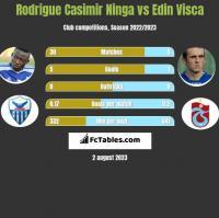 Rodrigue Casimir Ninga vs Edin Visca h2h player stats