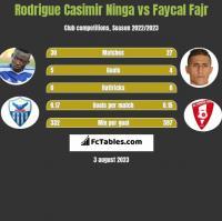 Rodrigue Casimir Ninga vs Faycal Fajr h2h player stats