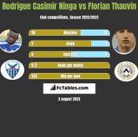 Rodrigue Casimir Ninga vs Florian Thauvin h2h player stats