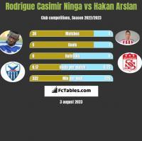 Rodrigue Casimir Ninga vs Hakan Arslan h2h player stats