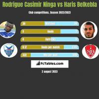 Rodrigue Casimir Ninga vs Haris Belkebla h2h player stats
