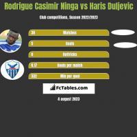 Rodrigue Casimir Ninga vs Haris Duljevic h2h player stats