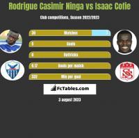 Rodrigue Casimir Ninga vs Isaac Cofie h2h player stats