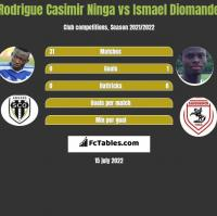 Rodrigue Casimir Ninga vs Ismael Diomande h2h player stats