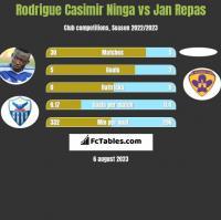 Rodrigue Casimir Ninga vs Jan Repas h2h player stats