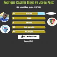 Rodrigue Casimir Ninga vs Jorge Felix h2h player stats