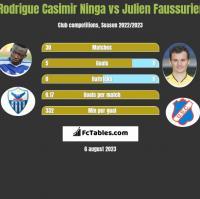 Rodrigue Casimir Ninga vs Julien Faussurier h2h player stats