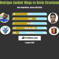 Rodrigue Casimir Ninga vs Kevin Strootman h2h player stats