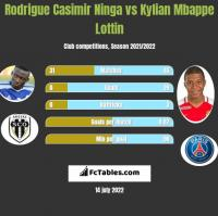 Rodrigue Casimir Ninga vs Kylian Mbappe Lottin h2h player stats
