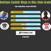 Rodrigue Casimir Ninga vs Max-Alain Gradel h2h player stats