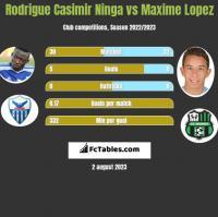 Rodrigue Casimir Ninga vs Maxime Lopez h2h player stats