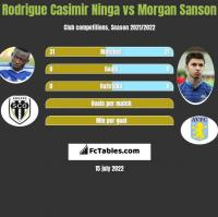 Rodrigue Casimir Ninga vs Morgan Sanson h2h player stats