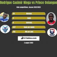 Rodrigue Casimir Ninga vs Prince Oniangue h2h player stats