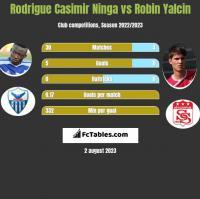 Rodrigue Casimir Ninga vs Robin Yalcin h2h player stats