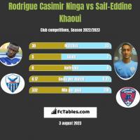 Rodrigue Casimir Ninga vs Saif-Eddine Khaoui h2h player stats