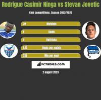 Rodrigue Casimir Ninga vs Stevan Jovetic h2h player stats