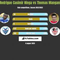 Rodrigue Casimir Ninga vs Thomas Mangani h2h player stats