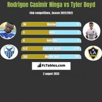 Rodrigue Casimir Ninga vs Tyler Boyd h2h player stats
