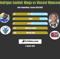 Rodrigue Casimir Ninga vs Vincent Manceau h2h player stats