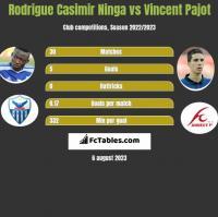 Rodrigue Casimir Ninga vs Vincent Pajot h2h player stats