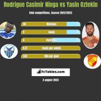 Rodrigue Casimir Ninga vs Yasin Oztekin h2h player stats