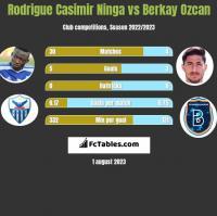 Rodrigue Casimir Ninga vs Berkay Ozcan h2h player stats