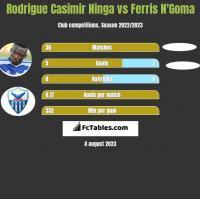 Rodrigue Casimir Ninga vs Ferris N'Goma h2h player stats