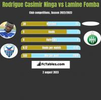 Rodrigue Casimir Ninga vs Lamine Fomba h2h player stats