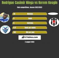 Rodrigue Casimir Ninga vs Kerem Kesgin h2h player stats