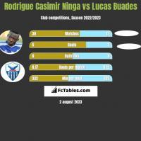 Rodrigue Casimir Ninga vs Lucas Buades h2h player stats