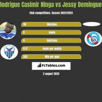 Rodrigue Casimir Ninga vs Jessy Deminguet h2h player stats
