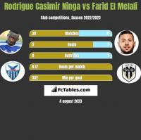 Rodrigue Casimir Ninga vs Farid El Melali h2h player stats