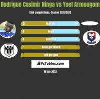 Rodrigue Casimir Ninga vs Yoel Armougom h2h player stats