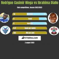 Rodrigue Casimir Ninga vs Ibrahima Diallo h2h player stats