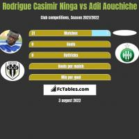 Rodrigue Casimir Ninga vs Adil Aouchiche h2h player stats