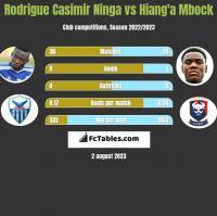 Rodrigue Casimir Ninga vs Hiang'a Mbock h2h player stats