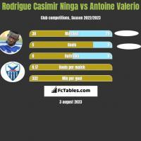 Rodrigue Casimir Ninga vs Antoine Valerio h2h player stats