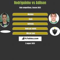 Rodriguinho vs Adilson h2h player stats