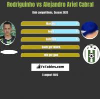 Rodriguinho vs Alejandro Ariel Cabral h2h player stats
